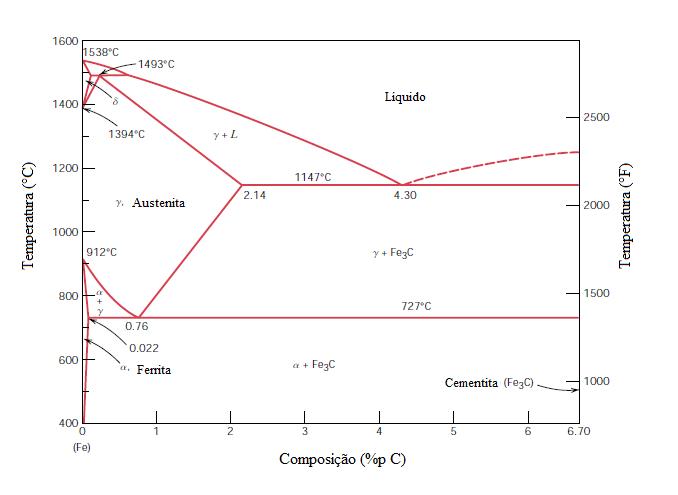 Diagrama de fases para o sistema ferro-carbeto de ferro.
